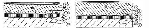порядок укладки кабеля