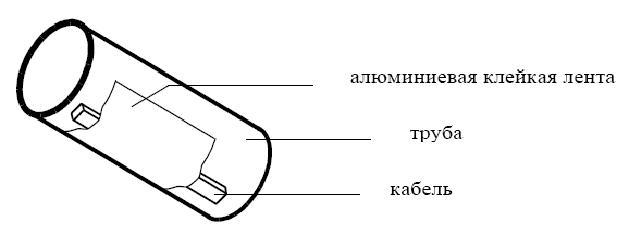 Kreplenie kabela